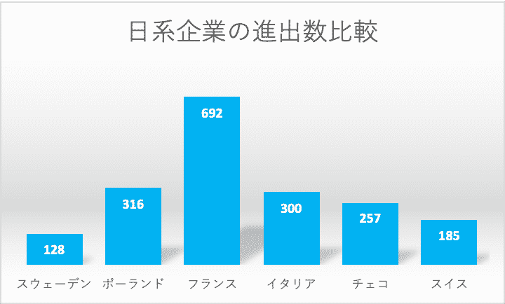 欧州6カ国の日系企業進出数比較グラフ