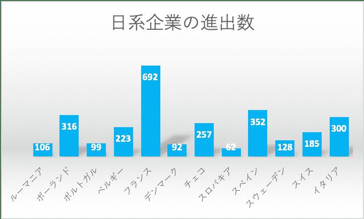 欧州12カ国の日系企業進出数比較グラフ