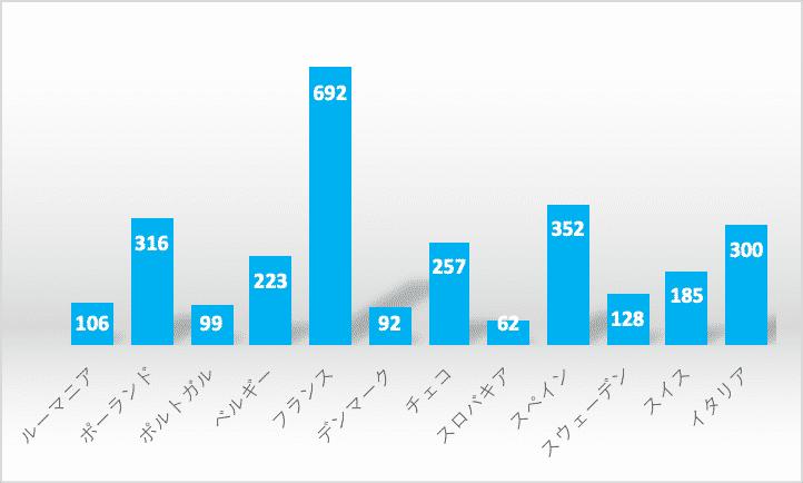 日系企業の進出数をスロバキアとその他欧州の国とで比較したグラフ