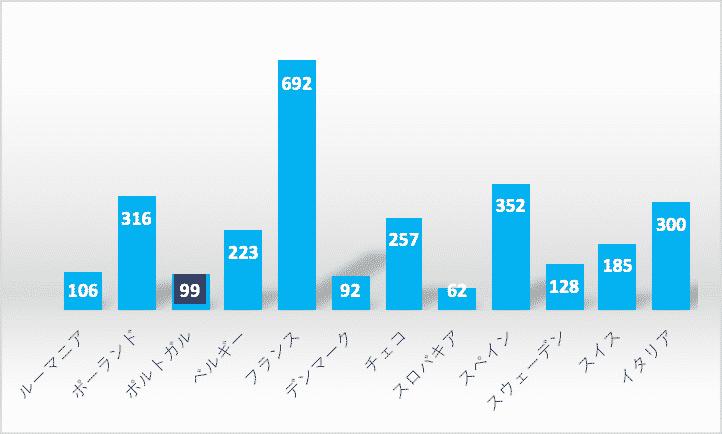 日系企業の進出数をポルトガルとその他欧州の国々と比較したグラフ