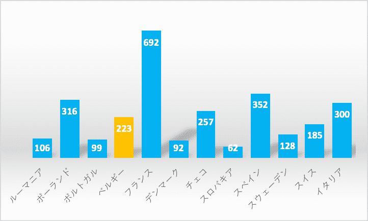 日系企業の進出数をベルギーと他の欧州諸国と比較したグラフ