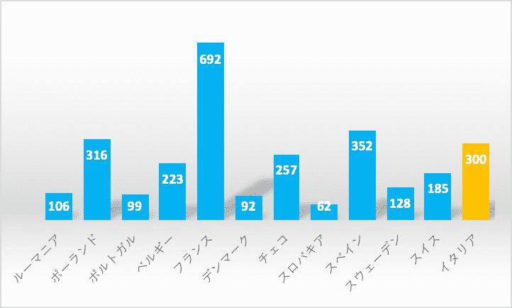 日系企業の進出数をイタリアと他の欧州諸国と比べたグラフ