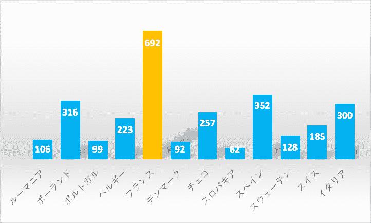 日系企業の進出企業数をフランスとその他欧州諸国で比較したグラフ