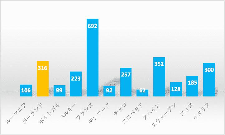 日系企業の進出数をポーランドとその他欧州諸国と比較したグラフ