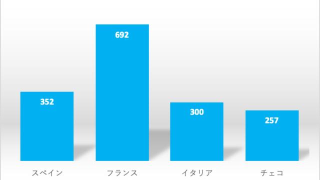 スペイン、フランス、イタリア、チェコの日系企業進出数の比較グラフ