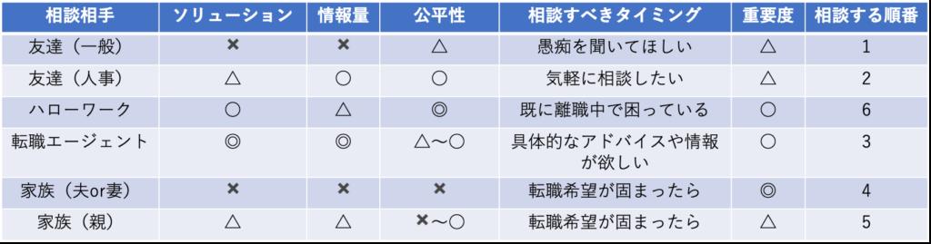転職相談相手の比較表