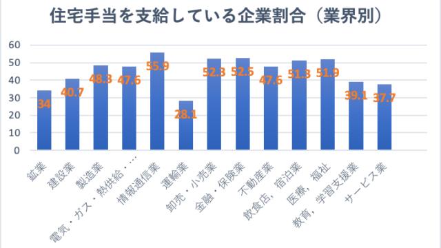 住宅手当を支給している企業割合(業界別)