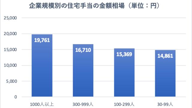 住宅手当の金額相場(従業員数別)