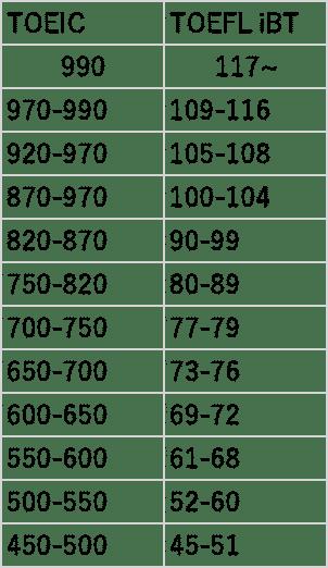 TOEICとTOEFLiBTのスコア対応表