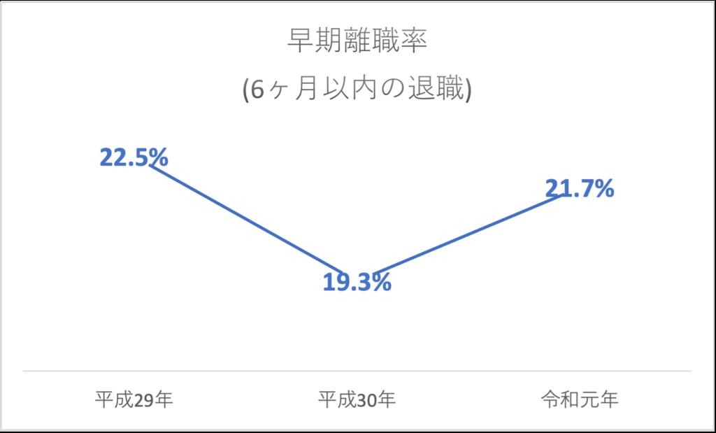 ハローワーク経由で就職した人の離職率グラフ
